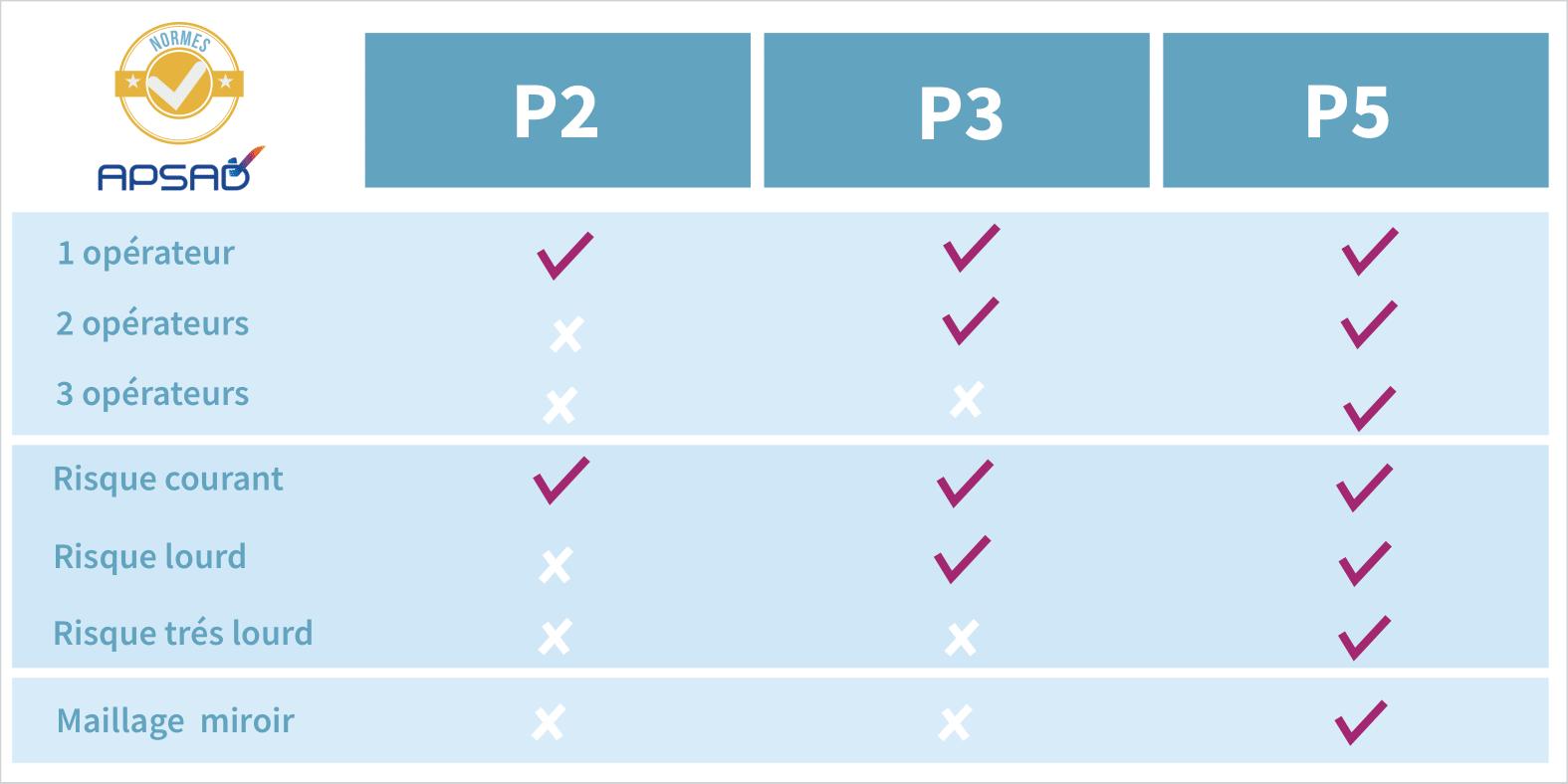 Infographie certification APSAD