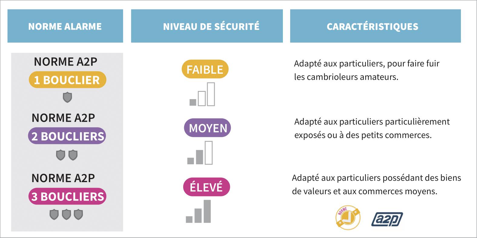 Infographie certifications bouclier apsad